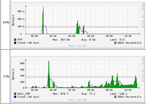 Gráficos de carga por protocolo en ntop con rrd activado