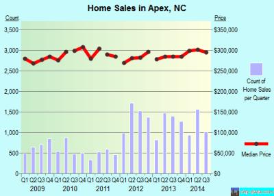 Apex, North Carolina (NC) profile: population, maps, real estate, averages, homes, statistics ...