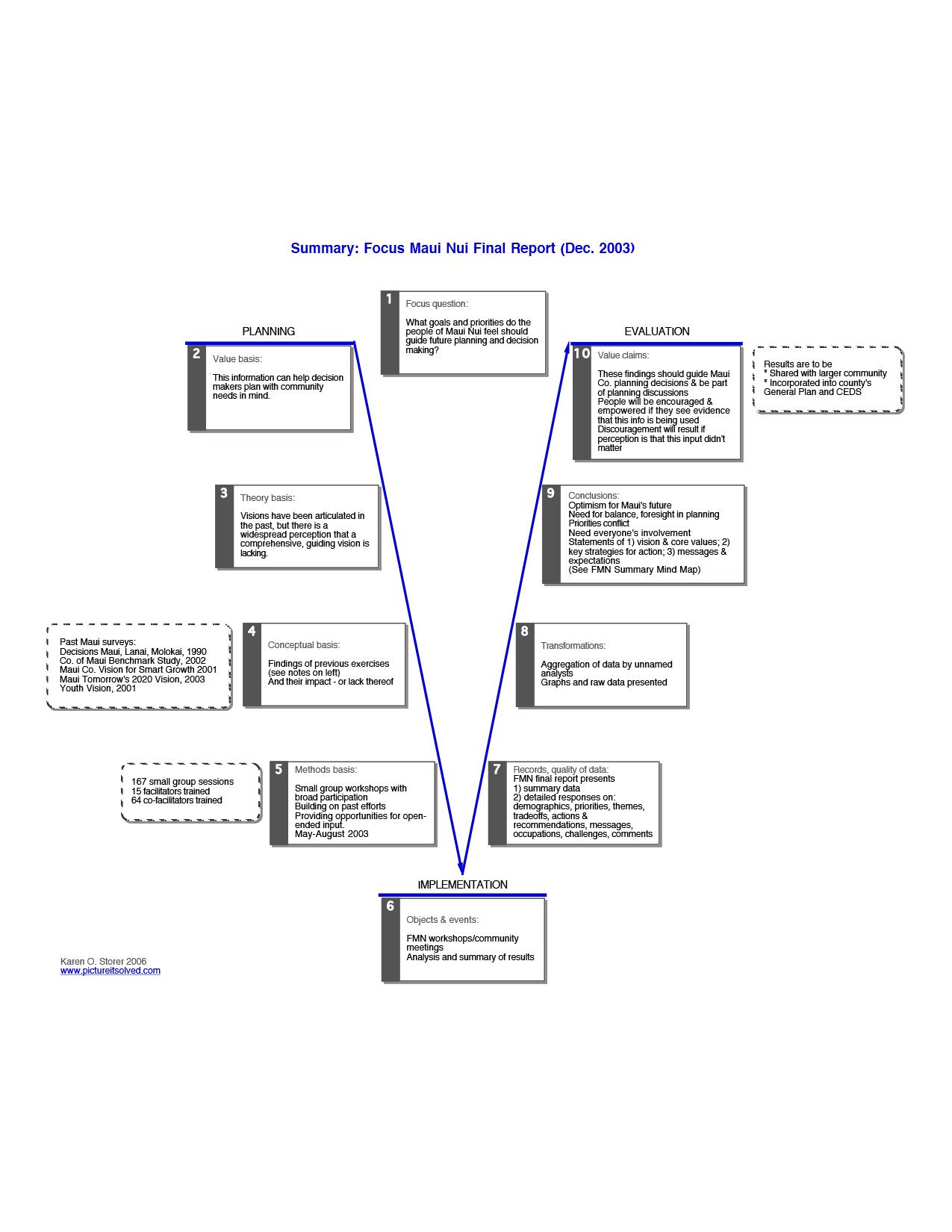 process model diagram