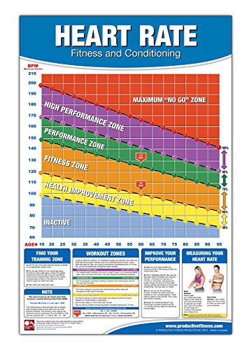 9781926534015 Fitness Heart Rate Chart/Poster Fitness Heart Rate