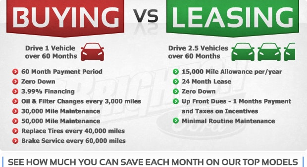 lease versus buy auto