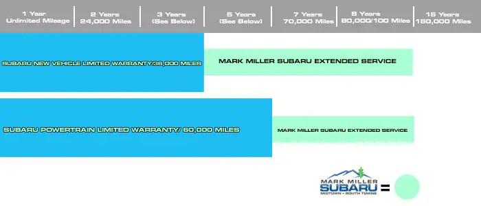 Mark Miller Subaru Extended Service Contract Mark Miller Subaru