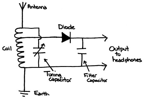 diagram for crystal radio with crystal earpiece