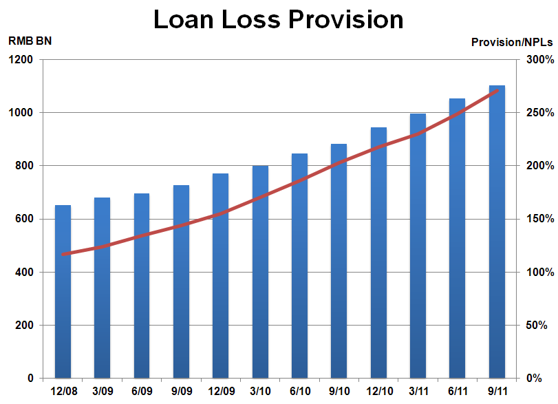 What Do Increasing Loan Impairment Losses Mean for Chinese ...
