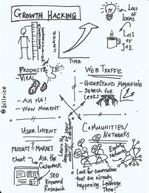 Picture of: Growth hacking