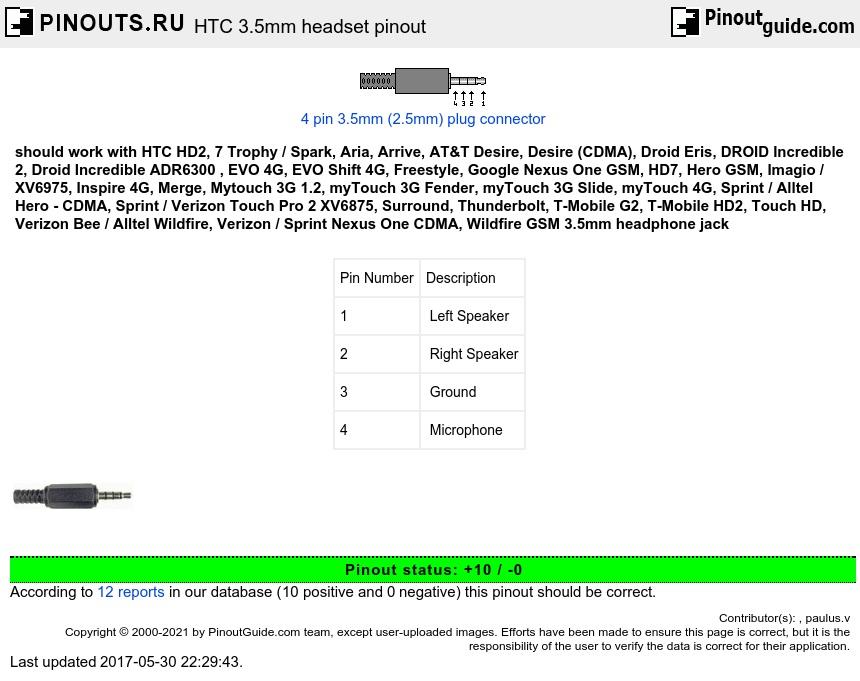 HTC 35mm headset pinout diagram @ pinoutguide