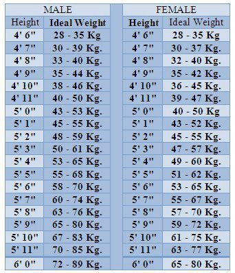 Ideal Height and Weight Chart, Formulae for ideal UPDATED