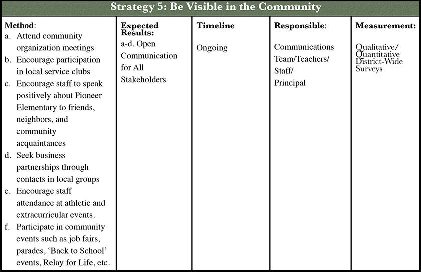 Pioneer-Communications-Plan-Strategy-5 - Pioneer Elementary School