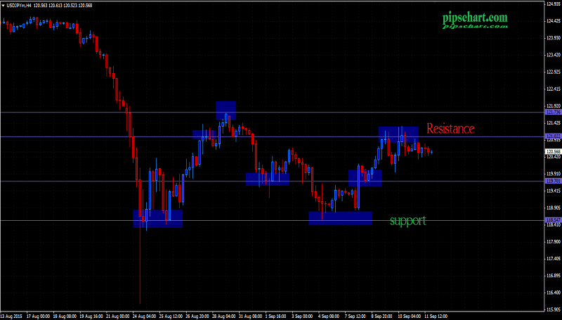 Support and resistance forex factory