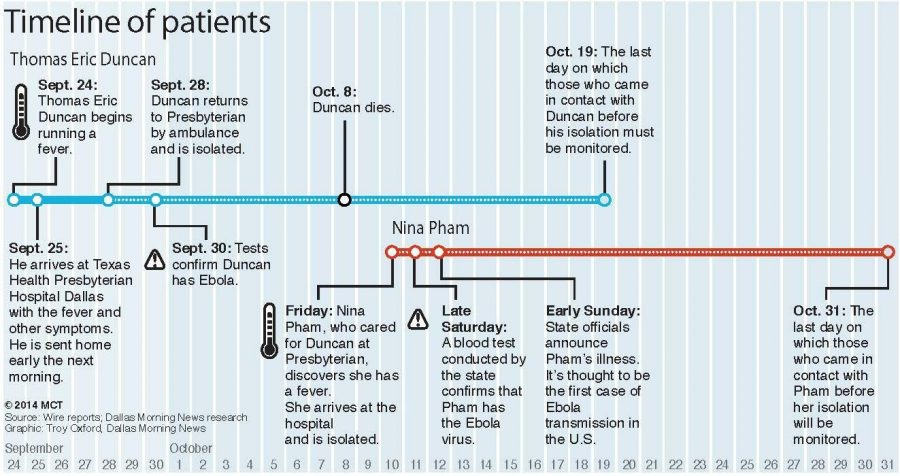 A timeline of Ebola in the US - The Pitt News