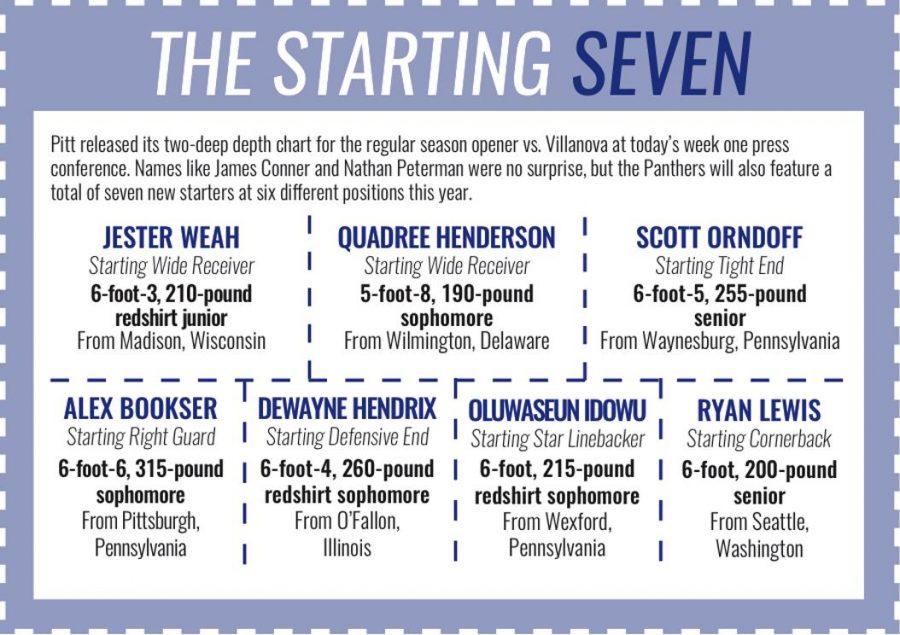 Pitt football week one depth chart breakdown - The Pitt News