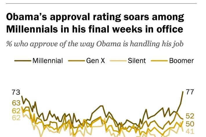 Barack Obama\u0027s America Is Still the Future