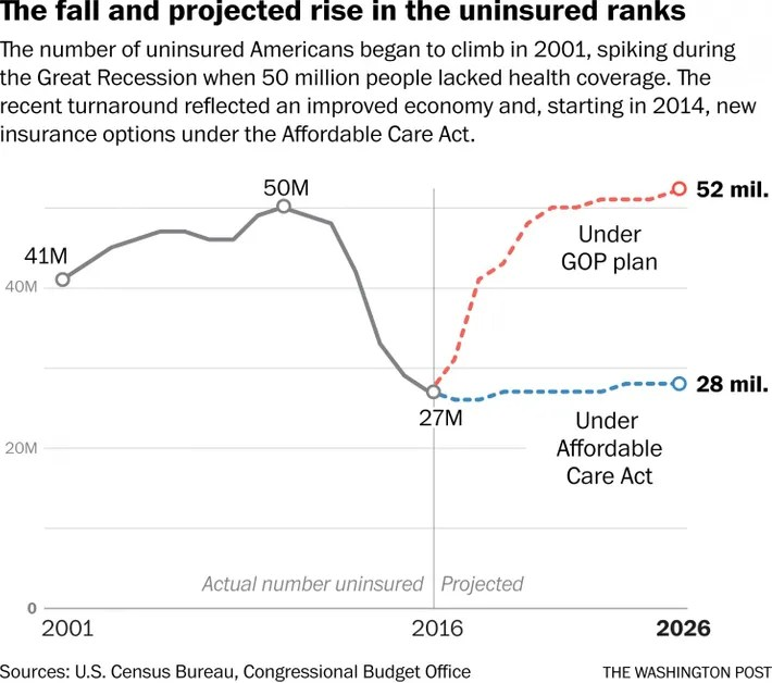 The fall and projected rise in the uninsured ranks