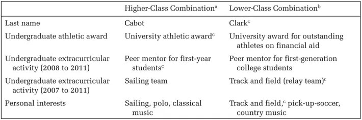 The Best Activities To List On A Resume Are Classist -- Science of Us