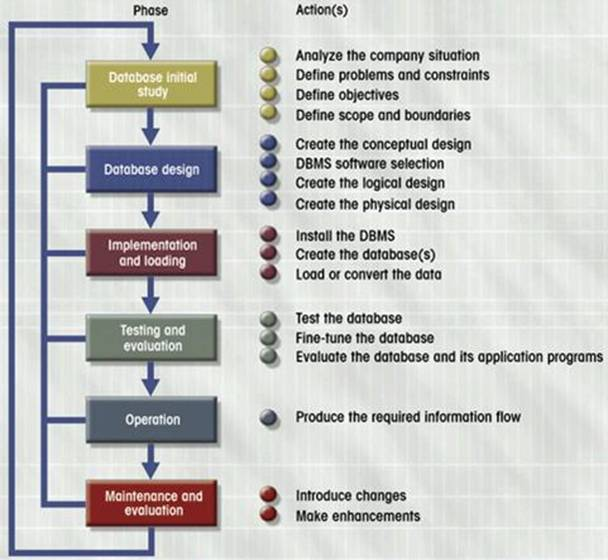 How Does Database Design Relate to the SDLC