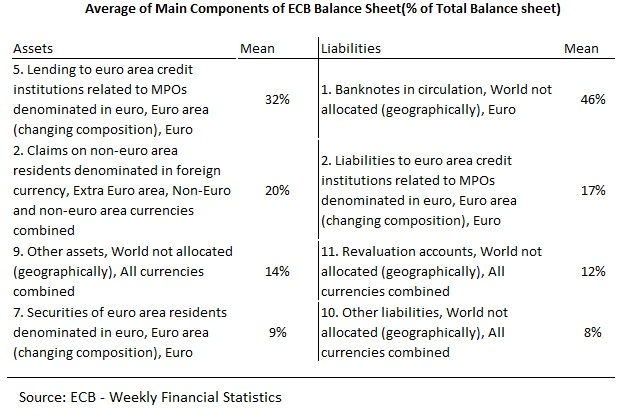 ECB Balance Sheet Composition, Scope and Limits Place du Luxembourg - components of balance sheet