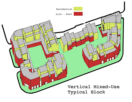 Don\u0027t Get Mixed Up on Mixed-Use PlaceMakers