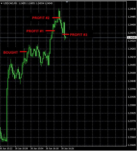 best-forex-signals-usdcad-jun30