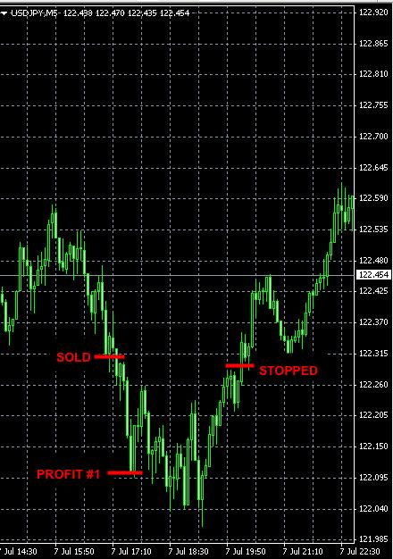 best-forex-signals-USDJPY-jul7