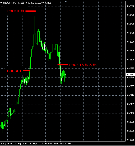 best forex signals NZDCHF sep30