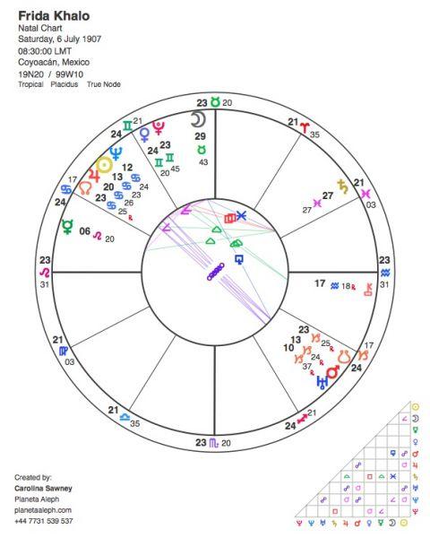 Vocation in the birth chart Frida Khalo - Planeta Aleph Astrology