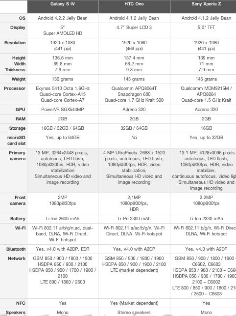 comparativa Galaxy SIV