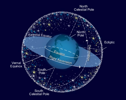 The Celestial Sphere \u2013 The Center for Planetary Science