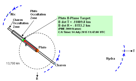 New Horizons\u0027 trajectory Pluto closest approach geometry The