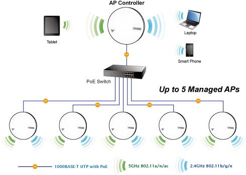 WDAP-C1750 1750Mbps 80211ac Dual Band Ceiling-mount Enterprise