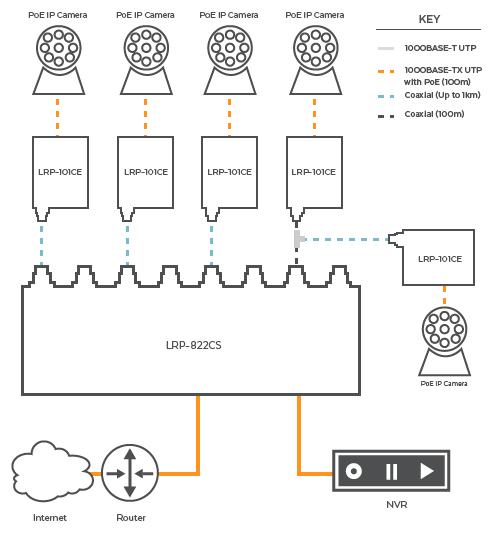 application network port diagram
