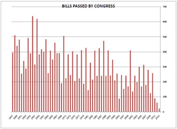 Congress Bills Passed till 2013