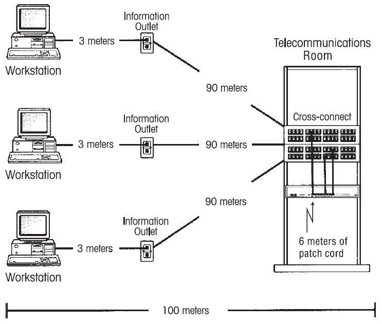 rack diagrama de cableado
