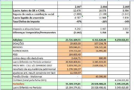 Cálculo para IRPJ