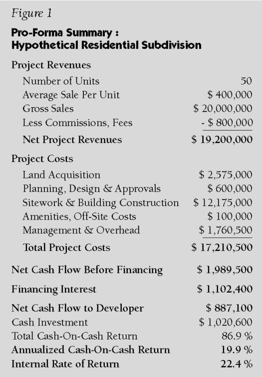 Pro-Forma 101 Part 3 - How Much Money Will the Project Make for the