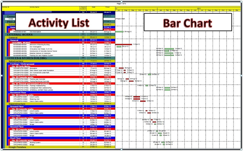 what is the time schedule and what is the types of the schedules - construction work schedule templates free