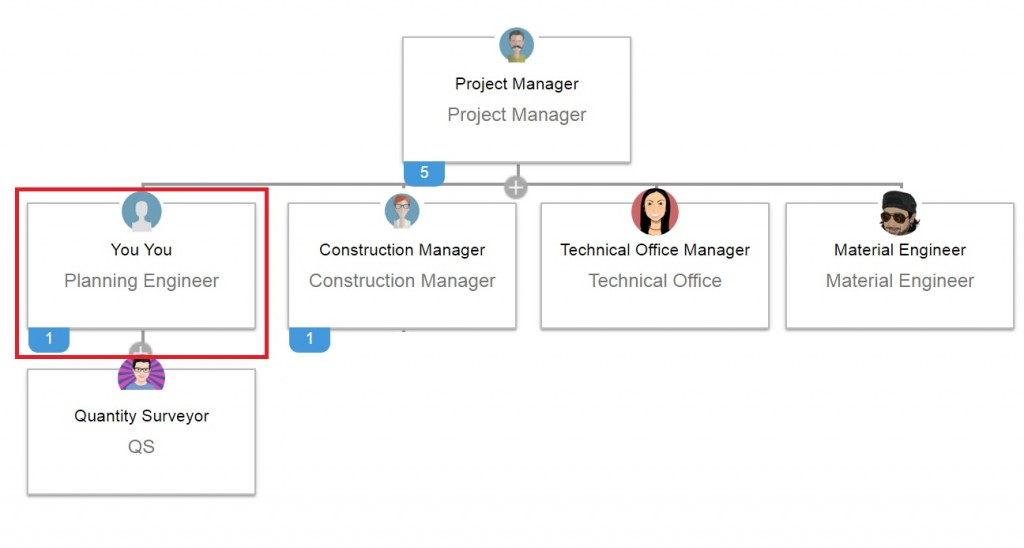 Virtual Planning Engineer in Action -Special Online Training - project organization chart