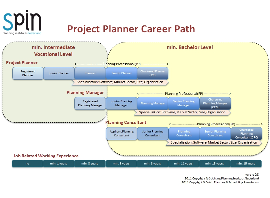 Stichting Planning Instituut Nederland - planning a career path
