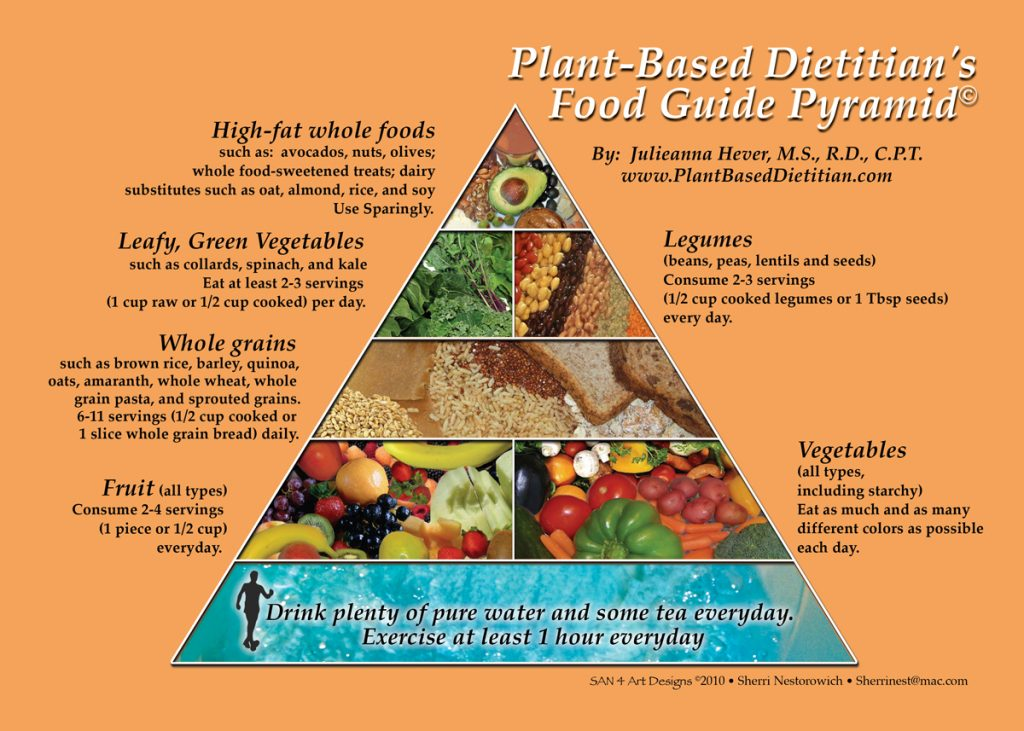 The Plant-Based Food Guide Pyramid and Plate - Plant Based Dietitian