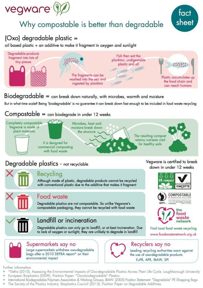Vegware factsheet