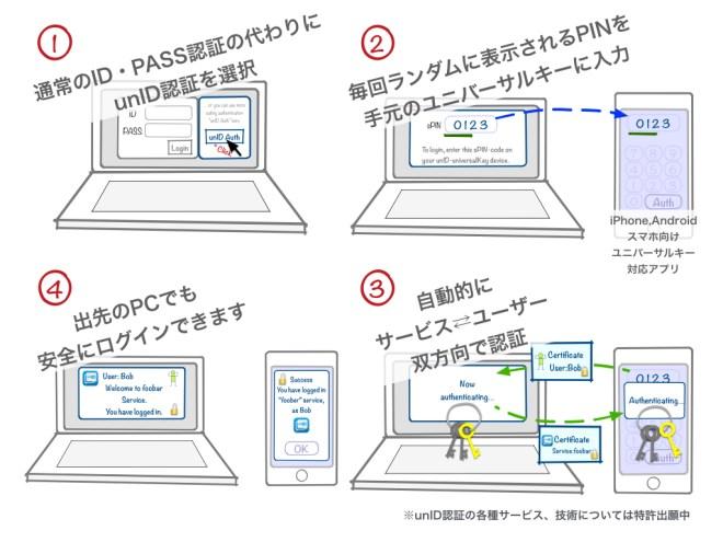 画面に表示されたPINを手元のユニバーサルキーに入力するだけで認証OK