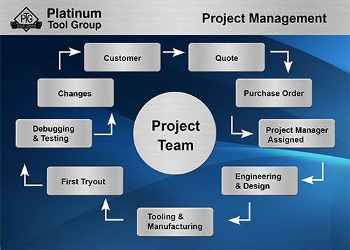 Project Management - Platinum Tool Group