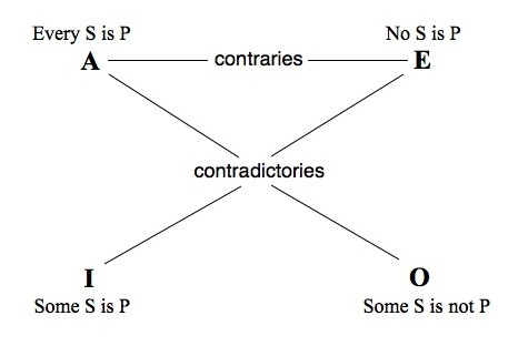 The Traditional Square of Opposition (Stanford Encyclopedia of