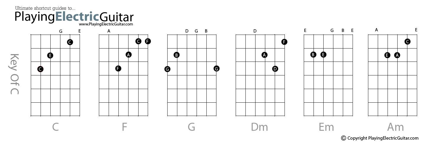 Top 10 Guitar Chords Ltt