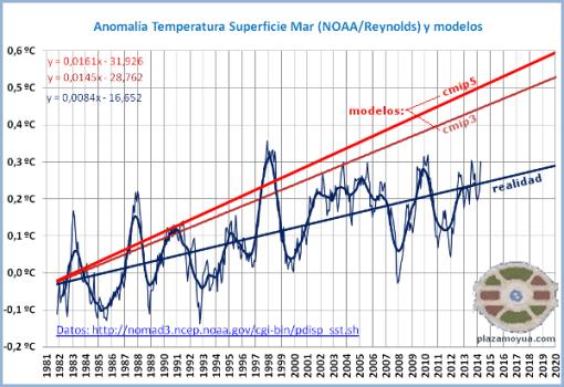modelos-climaticos-2007-2013-y-realidad
