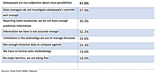 Accurate Sales Forecasting\u2014An Oxymoron? - PleinAire Strategies