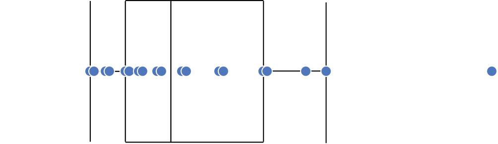Intro to Box Plots