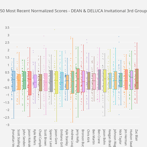 50 Most Recent Normalized Scores - DEAN & DELUCA Invitational 3rd Group