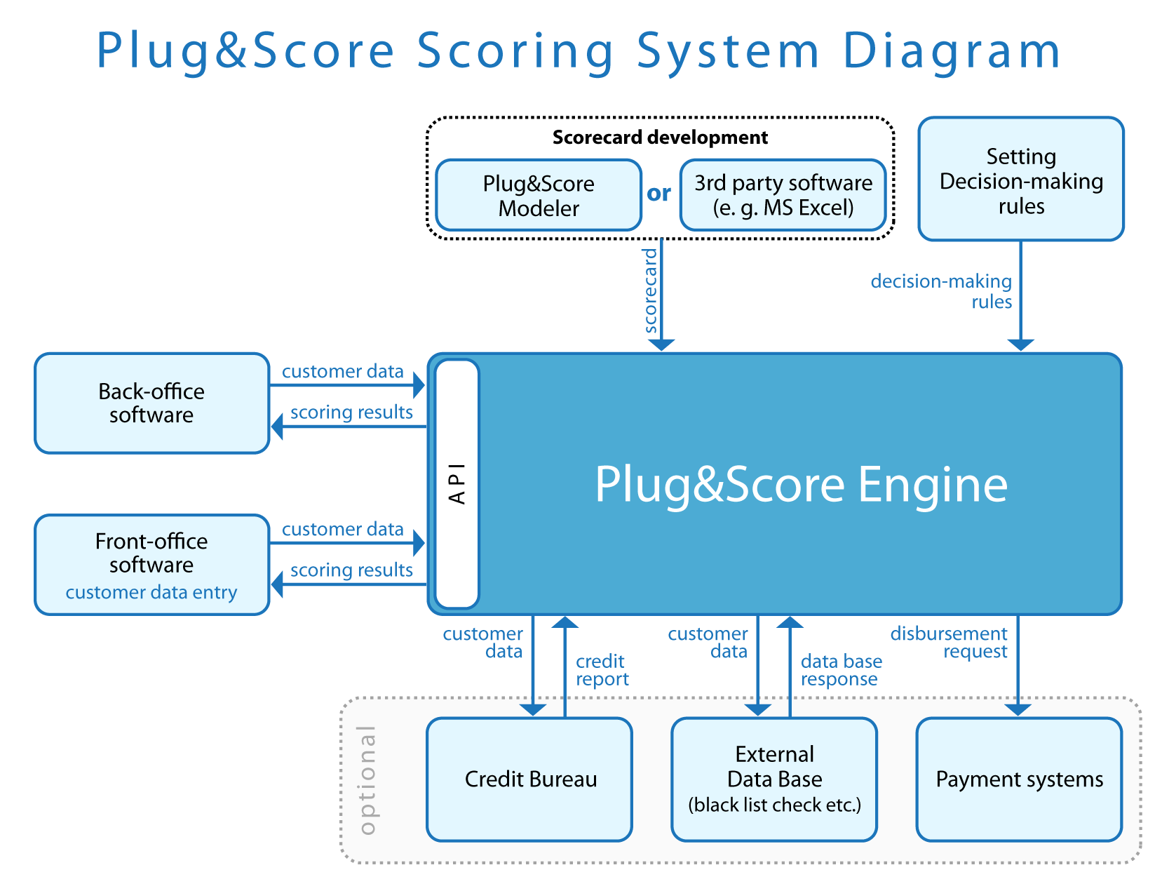 Best Accounting Information Systems The Best Accounting Software Top Ten Reviews Credit Scoring System With A Scorecard Processing Engine