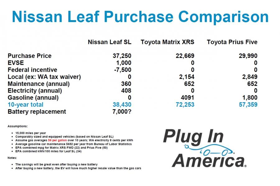 Why Plug-in Vehicles Are So Inexpensive - Plug In AmericaPlug In America - compare leasing prices