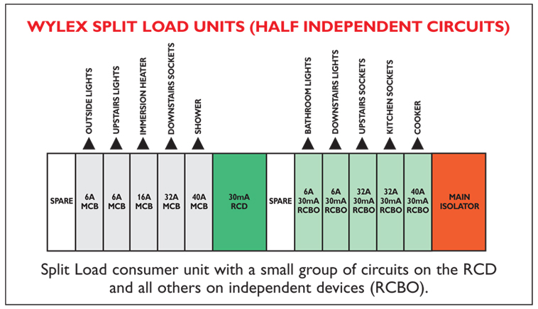 Consumer Unit Configurations - Plugs Electrical Services